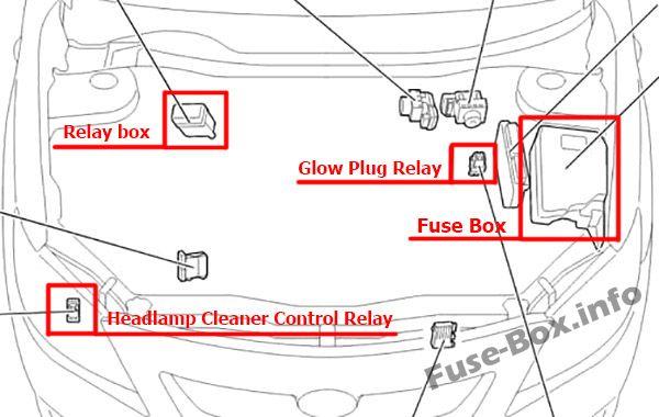Fuse Box Diagram Toyota Corolla E140 E150 2007 2013