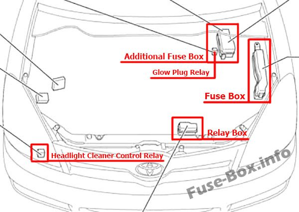 The location of the fuses in the engine compartment: Toyota Corolla Verso (2004-2009)