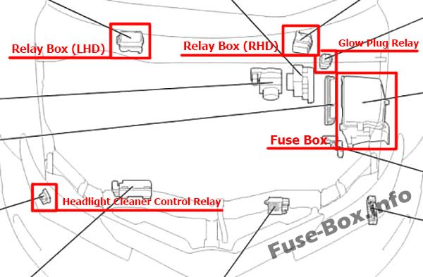 Fuse Box Diagram Toyota Corolla    Auris  2013