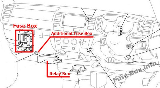 The location of the fuses in the passenger compartment (RHD): Toyota HiAce (2005-2013)