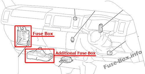 The location of the fuses in the passenger compartment (RHD): Toyota HiAce (2014-2018-..)