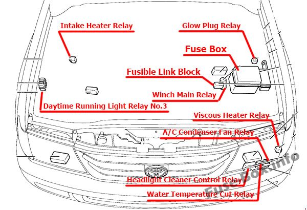 The location of the fuses in the engine compartment: Toyota Land Cruiser (1998- 2007)