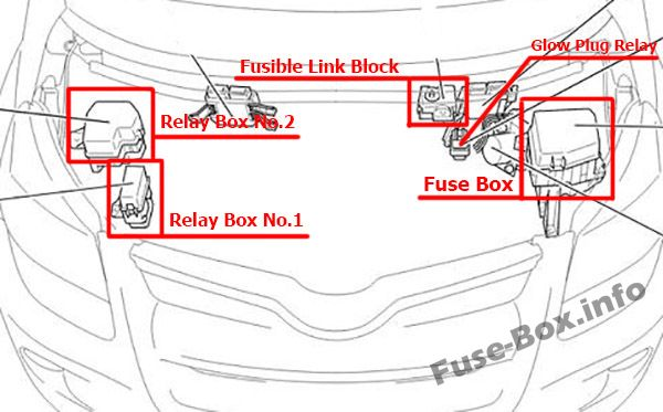 The location of the fuses in the engine compartment: Toyota ist / Urban Cruiser (2008-2016)