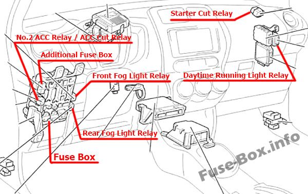 The location of the fuses in the passenger compartment (LHD): Toyota ist / Urban Cruiser (2008-2016)