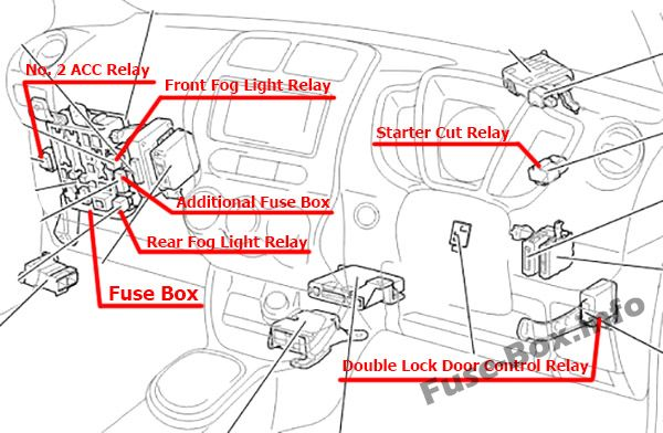 The location of the fuses in the passenger compartment (RHD): Toyota ist / Urban Cruiser (2008-2016)