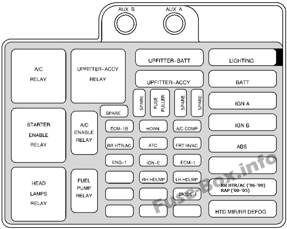 fuse box diagram chevrolet astro 1996 2005 fuse box diagram chevrolet astro 1996