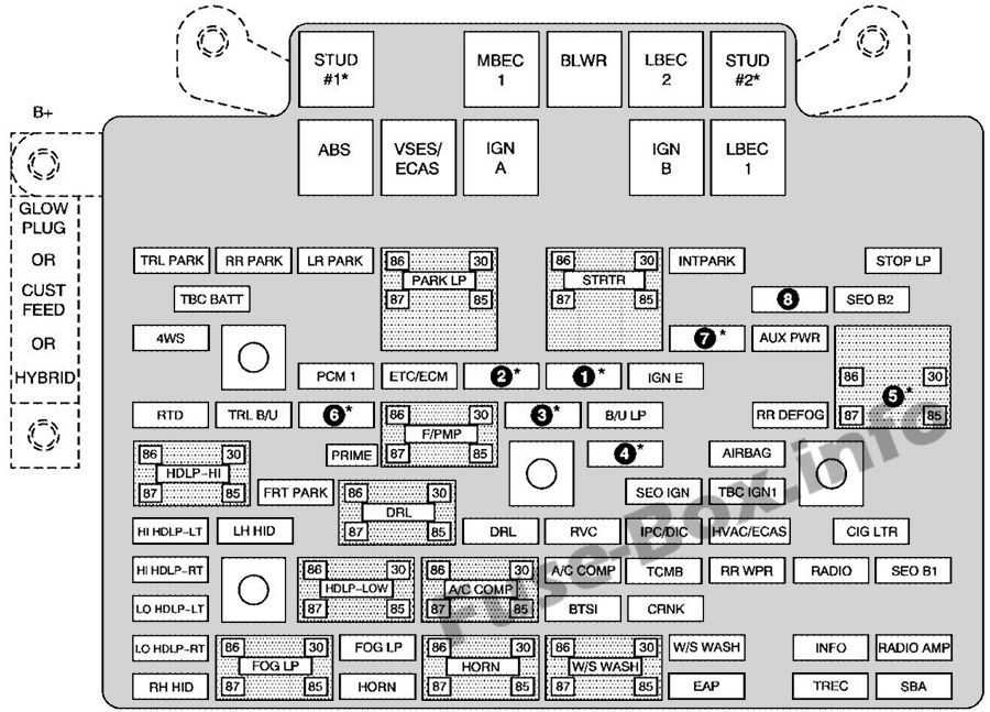 Under-hood fuse box diagram: Chevrolet Avalanche (2006)