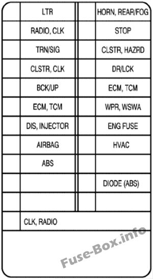 Instrument panel fuse box diagram: Chevrolet Aveo (2005, 2006)