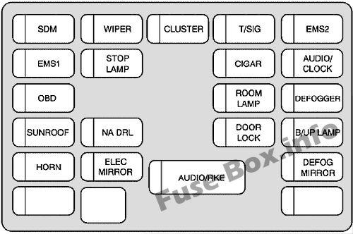 Instrument panel fuse box diagram: Chevrolet Aveo (Sedan) (2007, 2008)