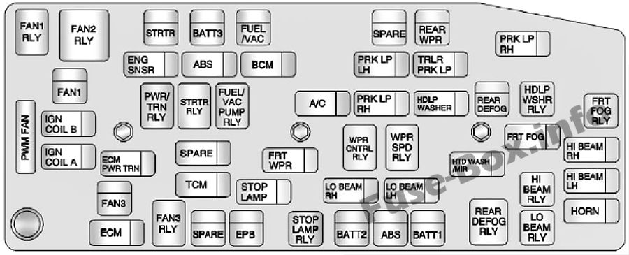 Under-hood fuse box diagram: Chevrolet Captiva