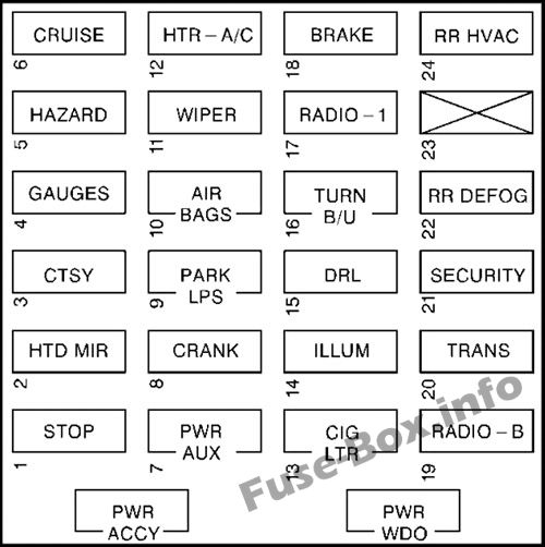 Fuse Box Diagram Chevrolet Express 1996 2002