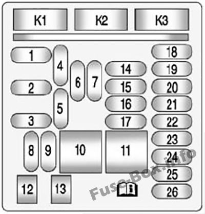 Instrument panel fuse box diagram: Chevrolet Impala (2014, 2015, 2016, 2017, 2018)