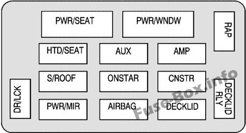 Interior fuse box diagram: Chevrolet Monte Carlo (2006)