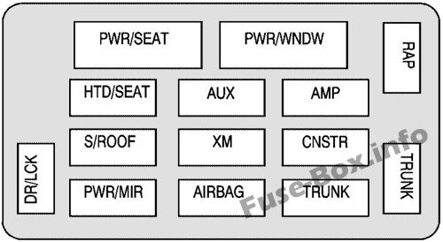 Interior fuse box diagram: Chevrolet Monte Carlo (2007)