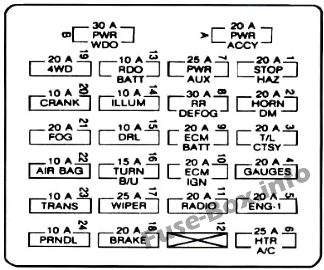 Instrument panel fuse box diagram: Chevrolet S-10 (1995)