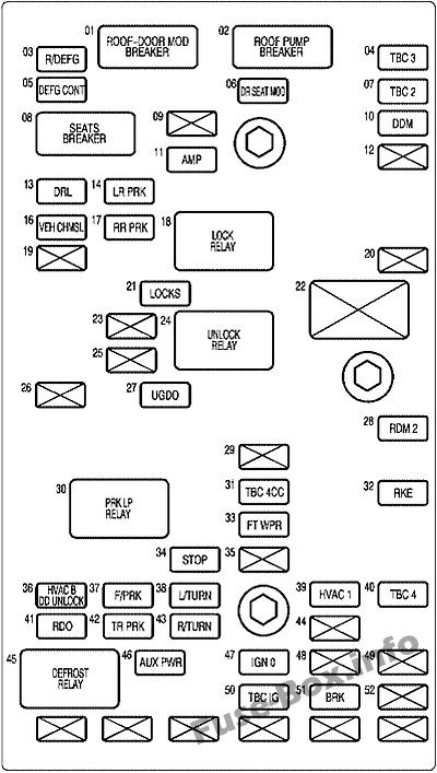 Interior fuse box diagram: Chevrolet SSR