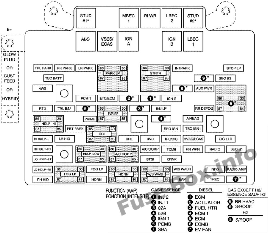Fuse Box Diagram Chevrolet Silverado Mk1 1999 2007