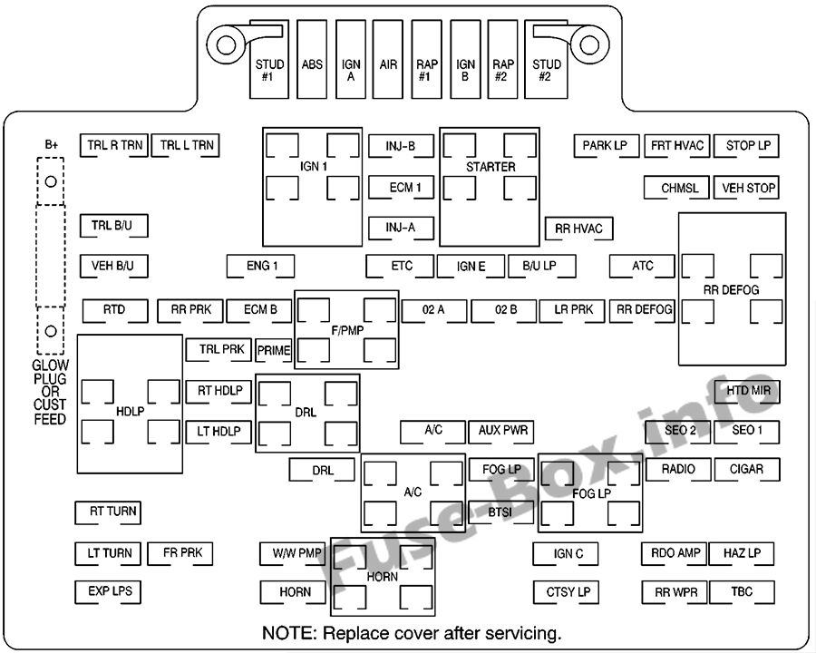 Under-hood fuse box diagram: Chevrolet Suburban / Tahoe (2000, 2001, 2002)