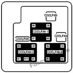 Auxiliary Electric Cooling Fan Fuse Block: Chevrolet Suburban / Tahoe (2003, 2004, 2005)