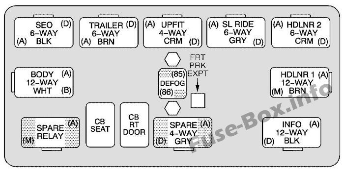 Center instrument panel relay box: Chevrolet Suburban / Tahoe (2006)