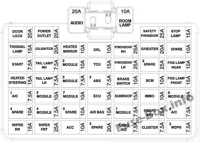 Instrument panel fuse box diagram: Hyundai Accent (2018, 2019)