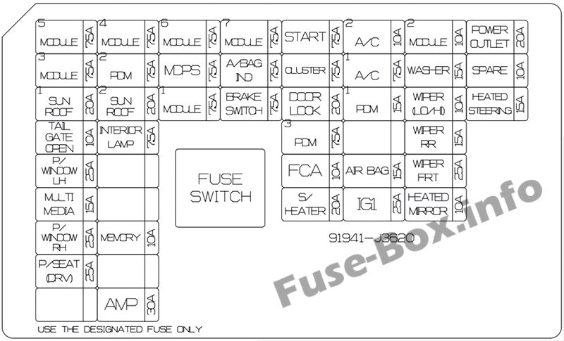 Instrument panel fuse box diagram: Hyundai Veloster (2018, 2019)