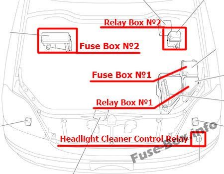 Engine compartment overview (LHD): Lexus LS 430 (2000-2006)