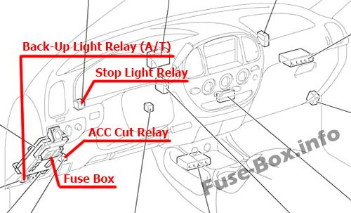 Fuse Box Diagram  U0026gt  Toyota Tundra  2000