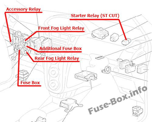 Toyota-Yaris-_-Vitz-_-Belta-XP90-2006-2013_in_HR Yaris Fuse Box Manual on old screw, old breaker, old electrical,