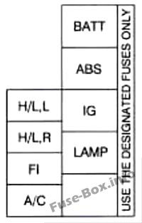 Under-hood fuse box diagram: Chevrolet Tracker (1996, 1997, 1998)