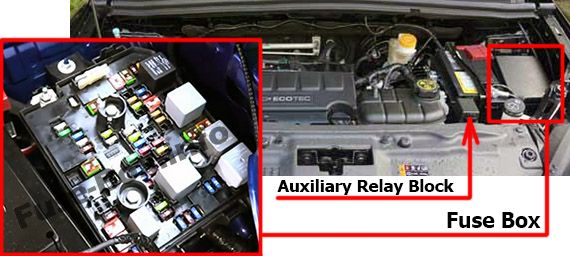 The location of the fuses in the engine compartment: Chevrolet Trax