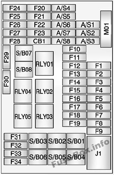 Instrument panel fuse box diagram: Chevrolet Trax (2013, 2014, 2015, 2016, 2017, 2018)