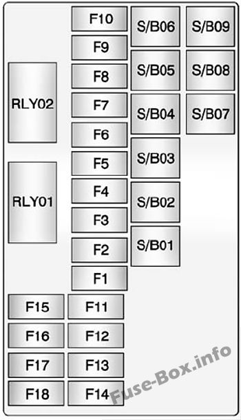 Trunk fuse box diagram: Chevrolet Trax (2013, 2014, 2015, 2016, 2017, 2018)