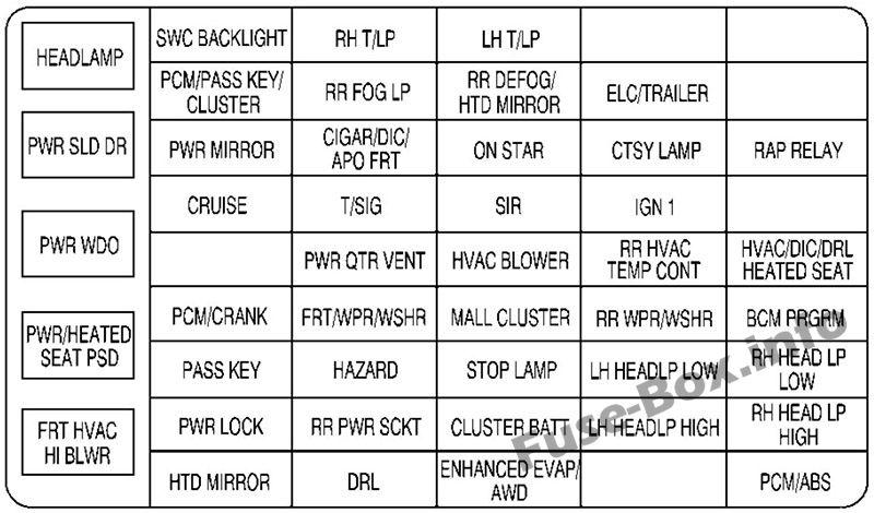 fuse box diagram chevrolet venture 1997 2005. Black Bedroom Furniture Sets. Home Design Ideas