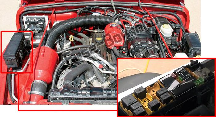 The location of the fuses in the engine compartment: Jeep Wrangler (1997-2006)