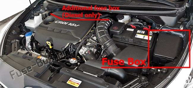 The location of the fuses in the engine compartment: KIA Cee'd (2013-2018)