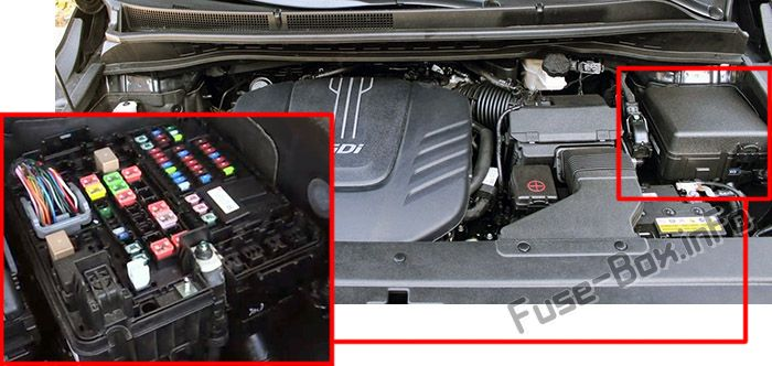 The location of the fuses in the engine compartment: KIA Sedona / Carnival (2015-2019)