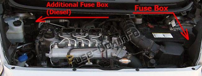 La ubicación de los fusibles en el compartimiento del motor: KIA Venga (2010-2016)