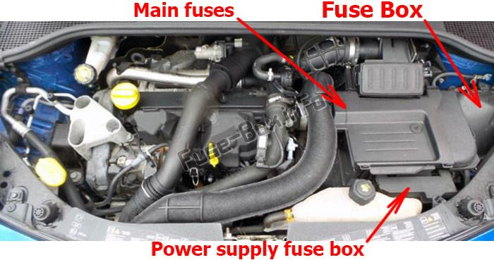 The location of the fuses in the engine compartment: Renault Clio III (2006-2012)
