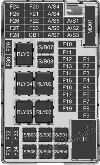 Instrument panel fuse box diagram: Buick Encore (2017, 2018, 2019-...)