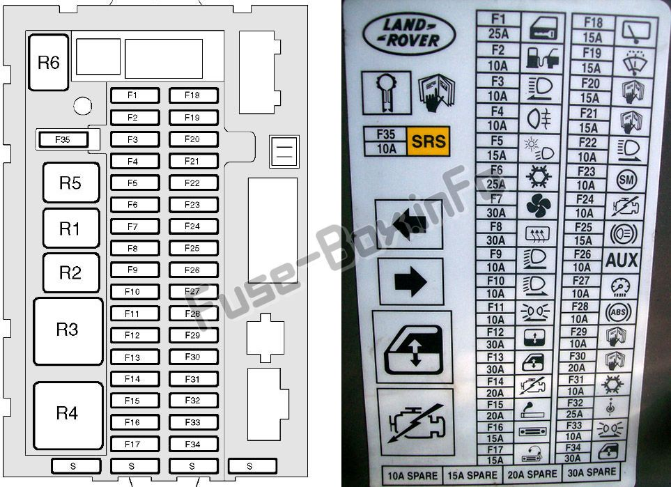 Instrument panel fuse box diagram: Land Rover Discovery II (1998, 1999, 2000, 2001, 2002, 2003, 2004)