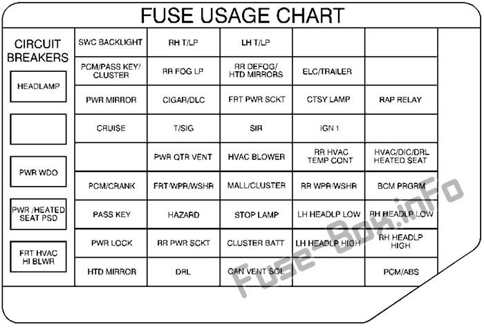 Fuse Box Diagram Pontiac Montana  1998