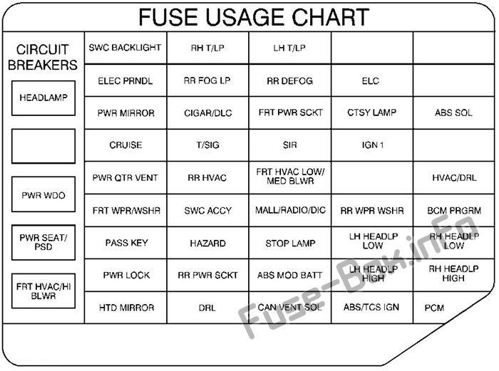 Fuse Box Diagram Pontiac Montana (1998-2004) | 99 Pontiac Montana Fuse Box |  | Fuse-Box.info