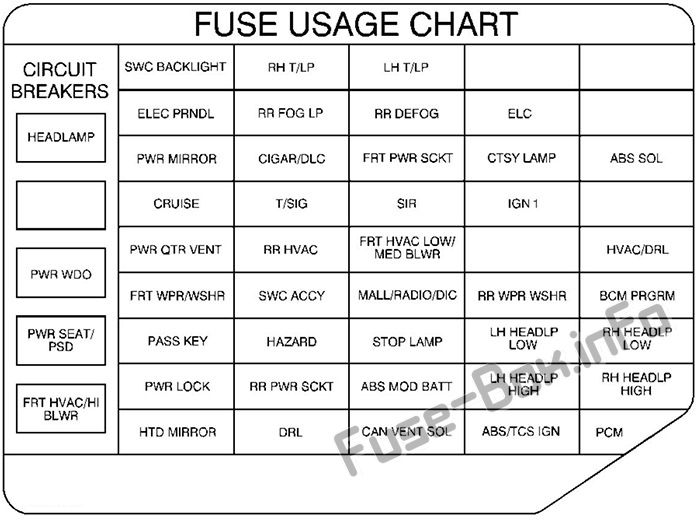 Fuse Box Diagram Pontiac Montana (1998-2004)Fuse-Box.info