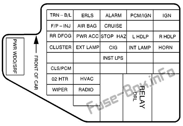 [SCHEMATICS_4PO]  Fuse Box Diagram Pontiac Sunfire (1995-2005) | 1999 Pontiac Sunfire Fuse Box Location |  | Fuse-Box.info