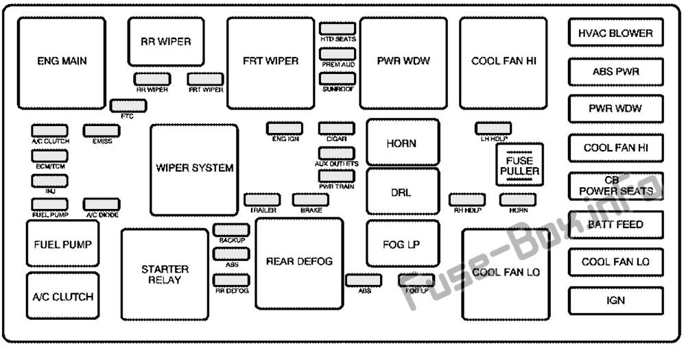 Under-hood fuse box diagram: Pontiac Torrent (2005, 2006)
