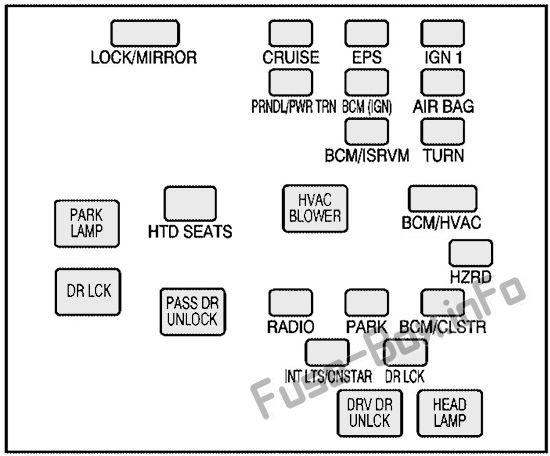 Interior fuse box diagram: Pontiac Torrent (2005, 2006)