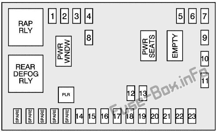 Interior fuse box diagram: Pontiac Torrent (2007, 2008, 2009)