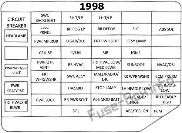 Fuse Box Diagram Pontiac Trans Sport 1997 1999