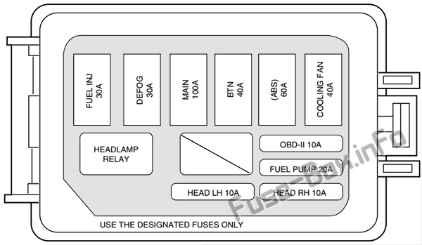 Under-hood fuse box diagram: Ford Escort (1997-2003)